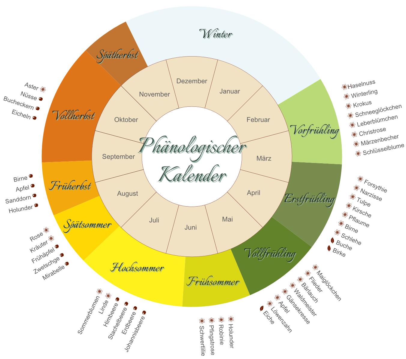Der Gartenkalender Der Jahreszeiten Lilienweg Blog